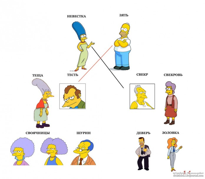 Схема родства кто кому кем приходится фото 893